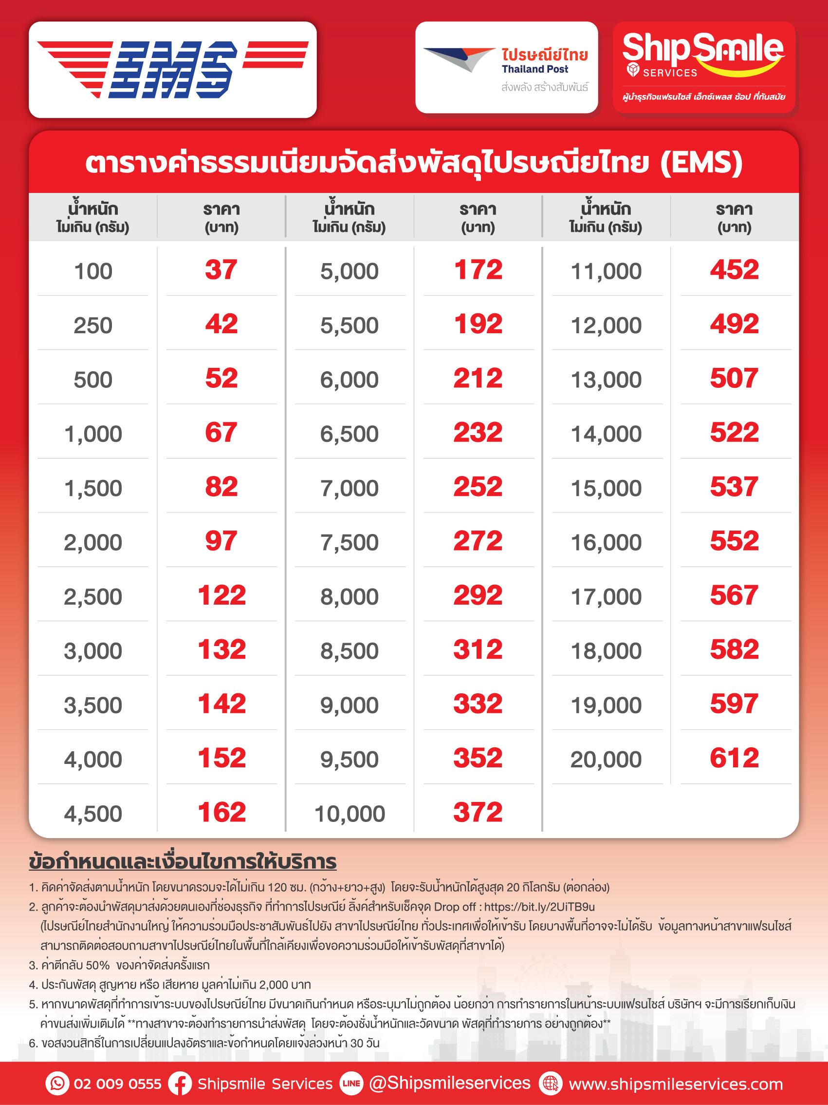 อัตราค่าธรรมเนียม จัดส่งพัสดุ ไปรษณีย์ไทย
